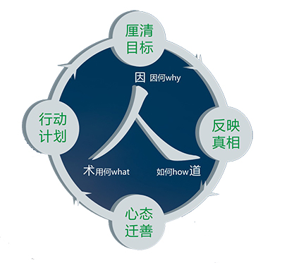 管理咨询|综合设计|企业教练技术培训|武汉中大方略